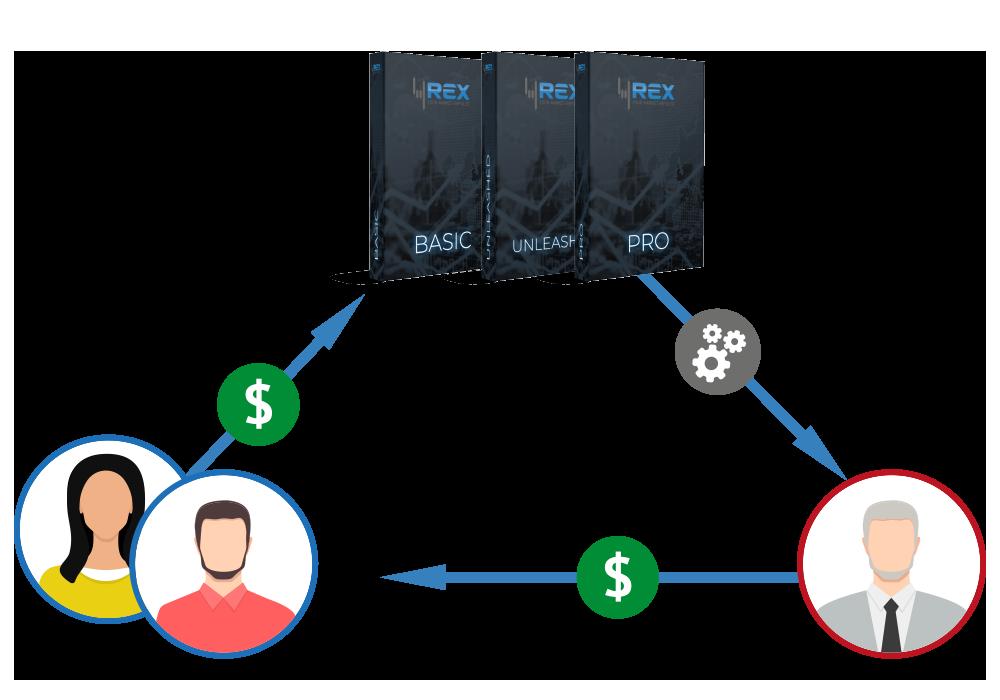 4REX Cashback - Trading Guthaben auf dein Brokerkonto